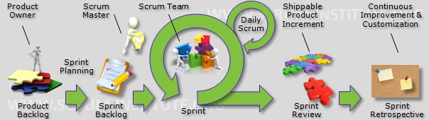 What is Scrum? - International Scrum Institute