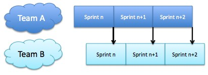 Asynchronous Sprints