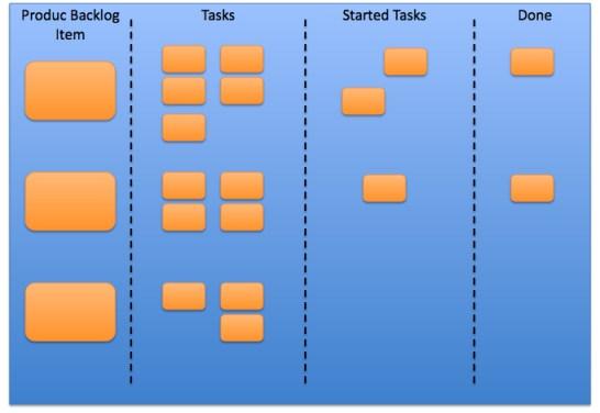 The Sprint Backlog Example Sprint Task Board International Scrum