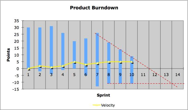 Extended Burndown Chart with Prediction