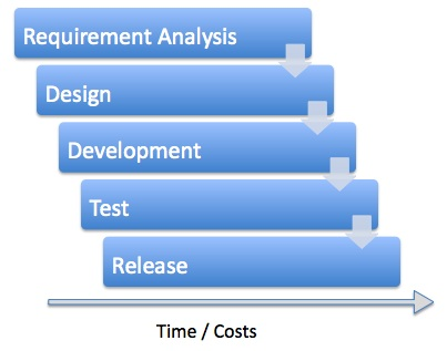 Waterfall software development waterfalls for Waterfall application development