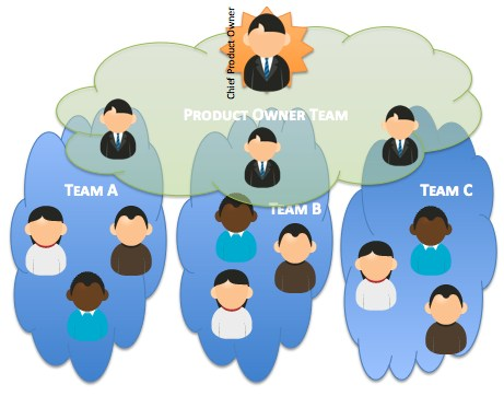 Scrum Product Owner Team