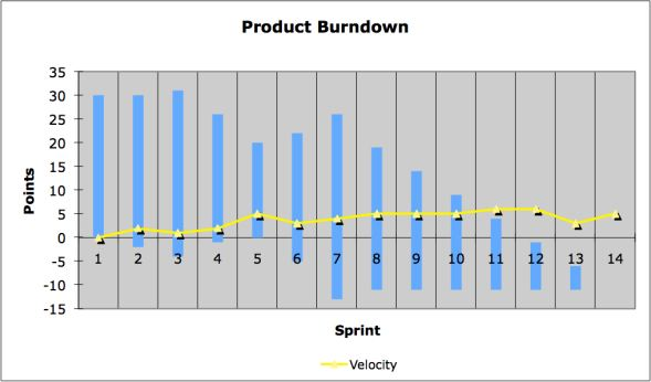 Scrum Burndown Chart  International Scrum Institute
