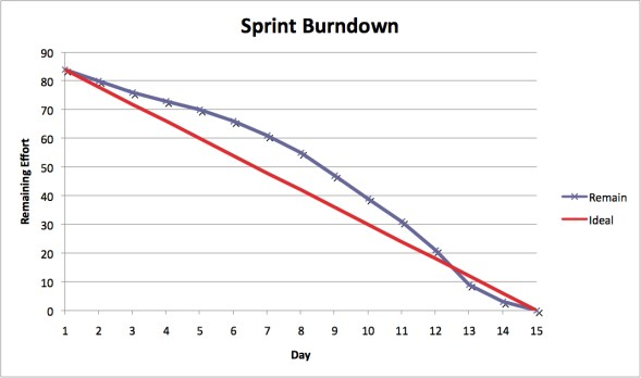 Sprint Burndown Reports  Charts  International Scrum Institute