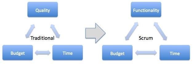scrum project management
